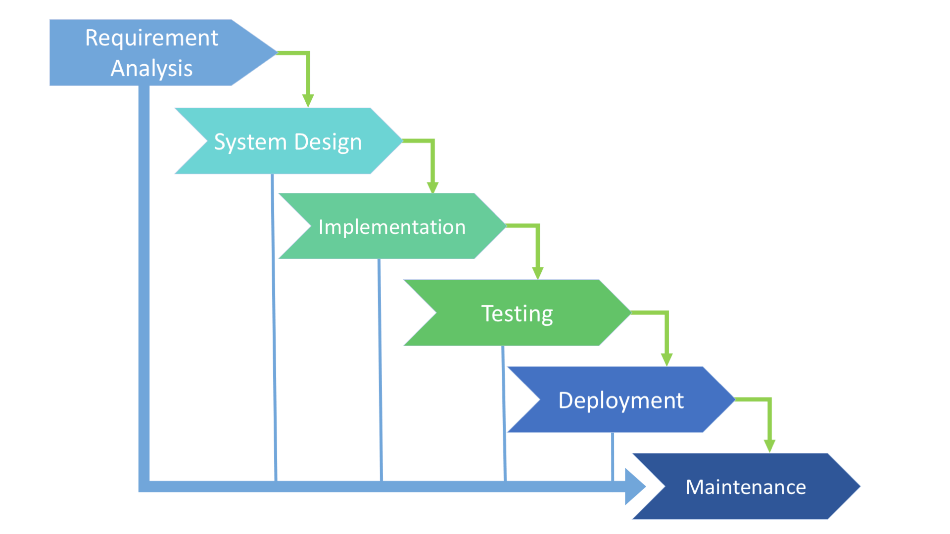 SDLC Models Explained: Agile, Waterfall, V-Shaped, Iterative, Spiral