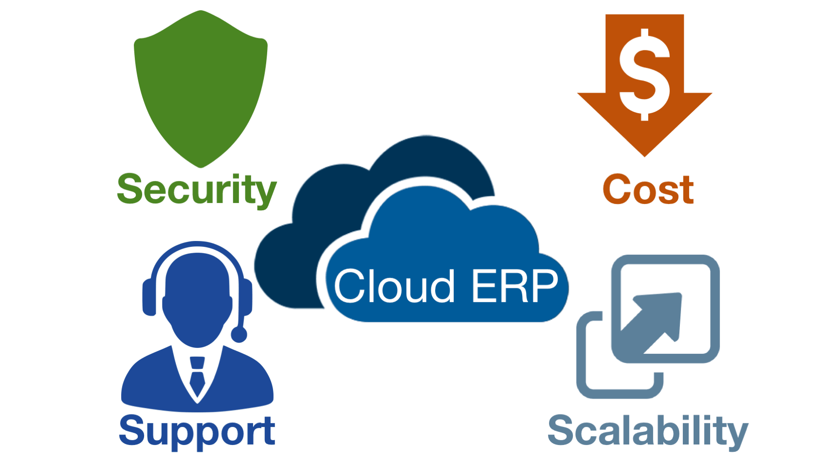 how to develop erp from scratch in the cloud and its benefits