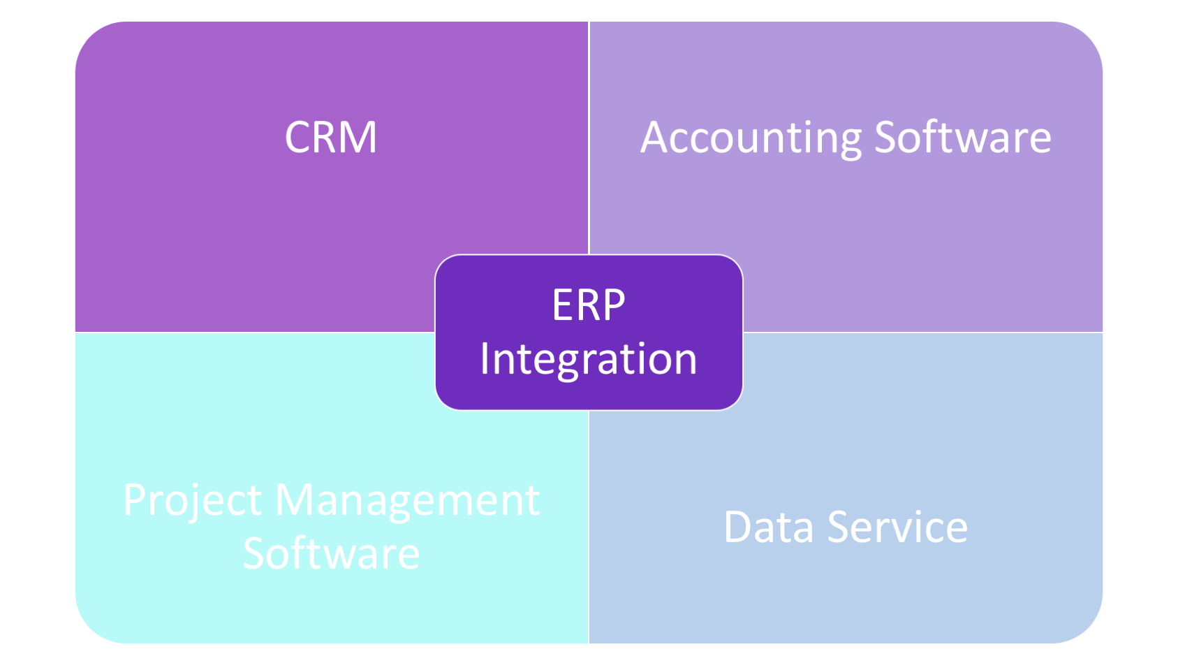 which applications are implementing with custom build erp most frequently