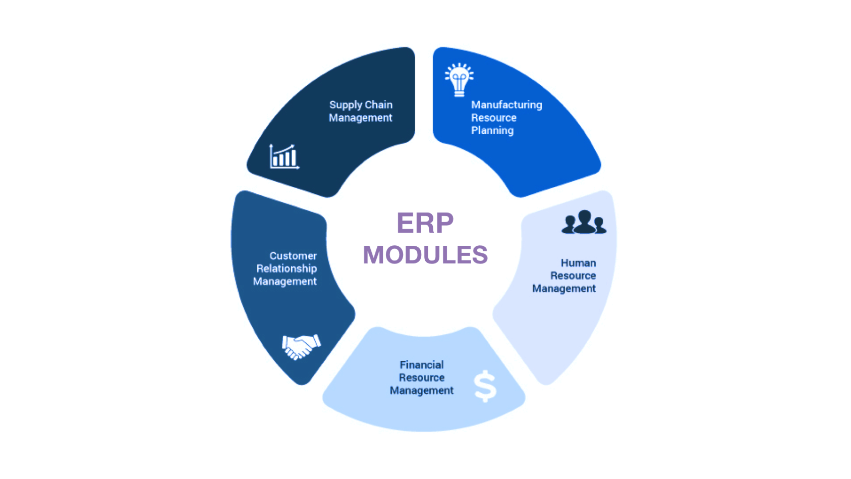 How to build an ERP from scratch - most commonly implemented modules