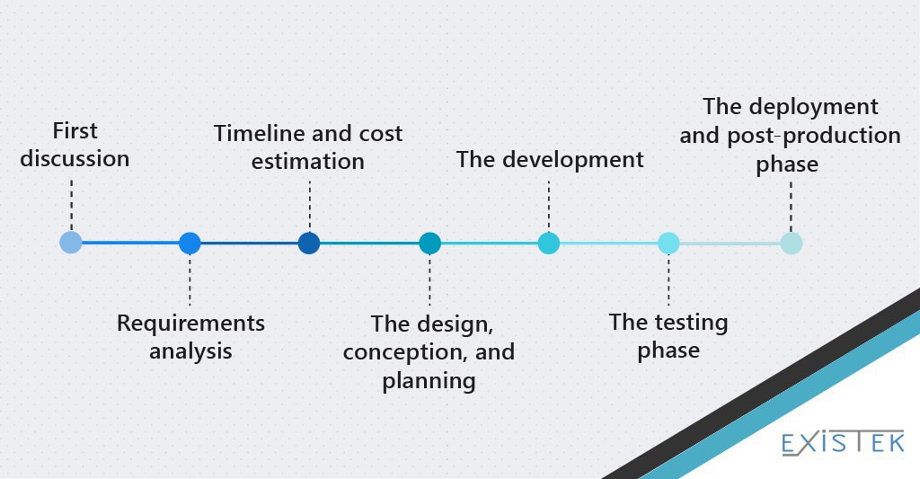 web application development process shceme illustration