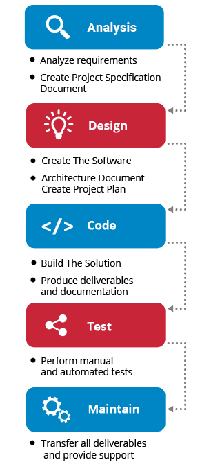 All Stages of Custom Software Development in One Place | Existek