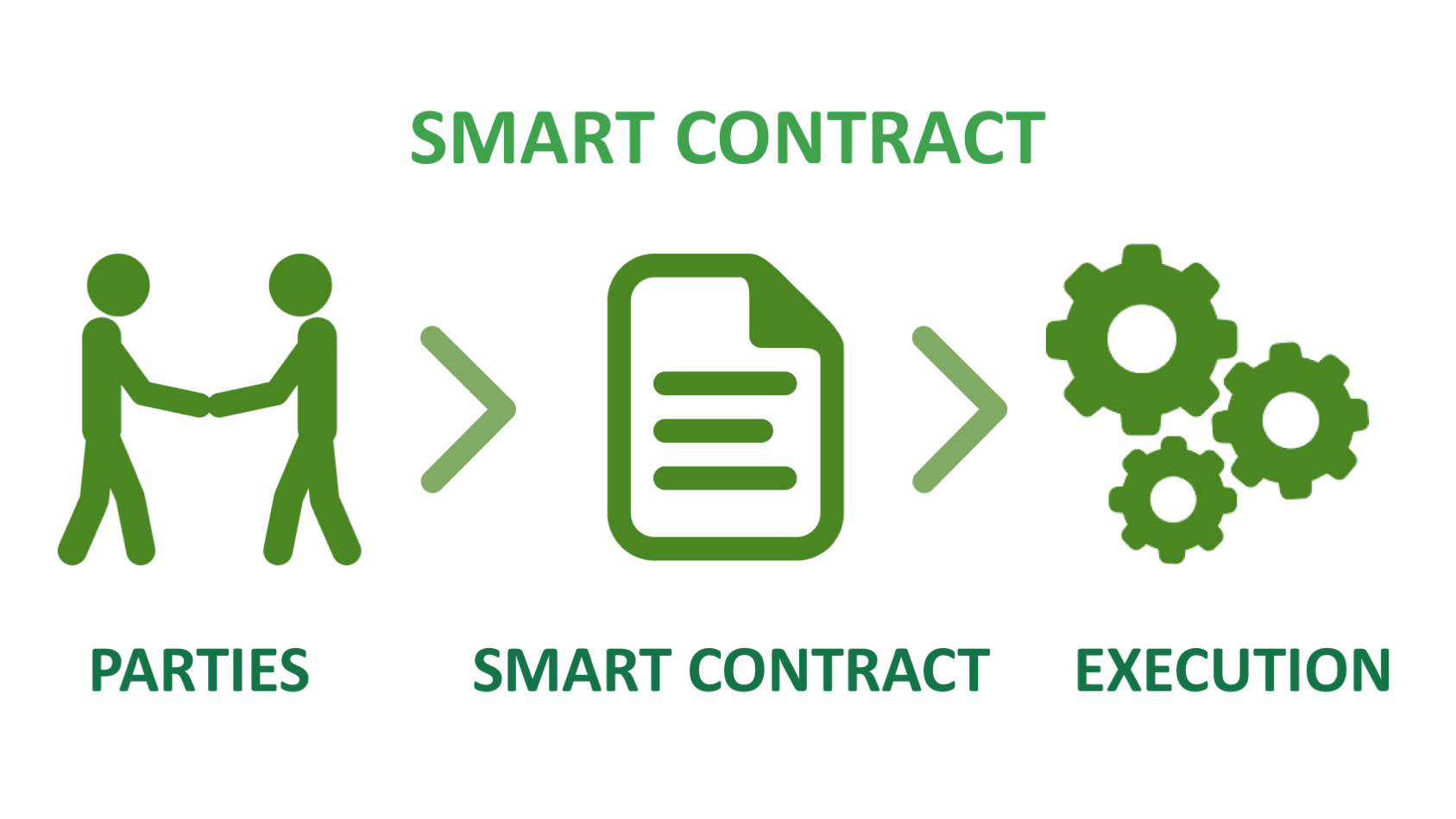 smart contracts in blockсhain in comparison to the ordinary contracts image 2