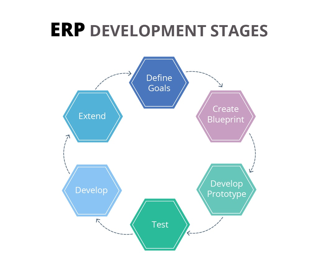 Stages of the custom ERP development project