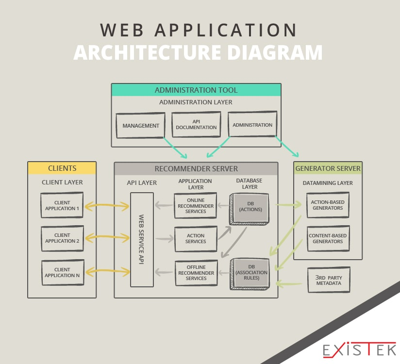 Web Application Architecture | Existek Blog
