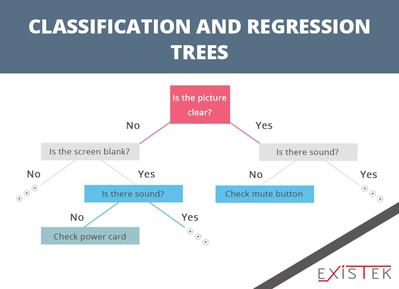 machine learning algorithms: CLASSIFICATION AND REGRESSION TREES