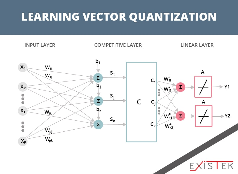 Learning Vector Quantization as one of the algorithms for machine learning