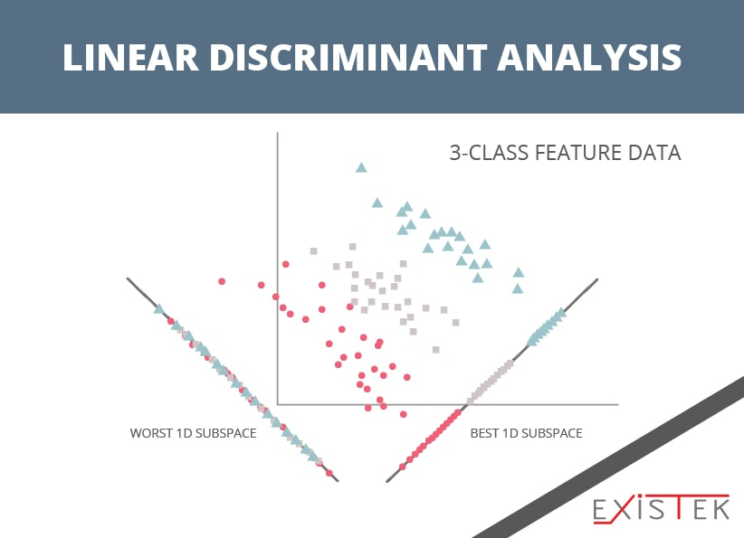 Linear Discriminant Analysis as one of the algorithms for machine learning