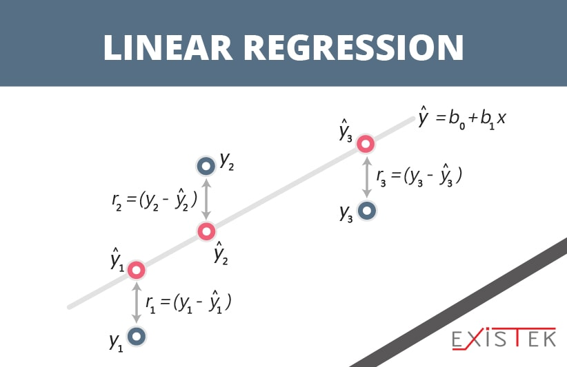 Linear Regression as one of the algorithms for machine learning