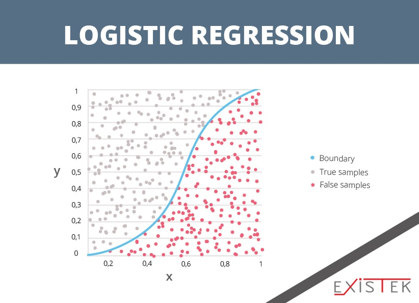 Logistic Regression as an algorithms for machine learning