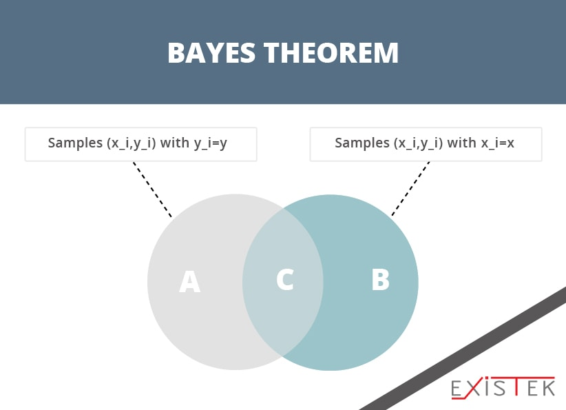 Naive Bayes as machine learning algorithms