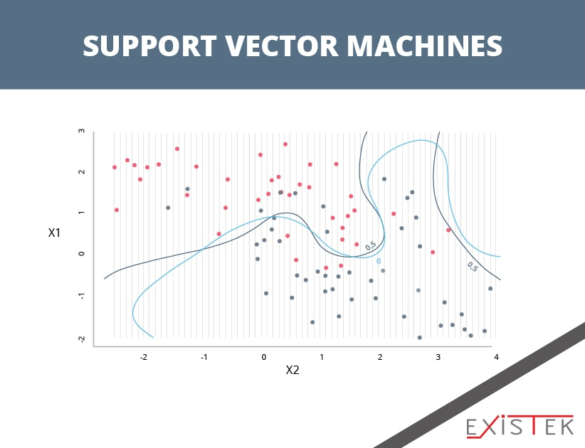 Support Vector Machines as one of the algorithms for machine learning