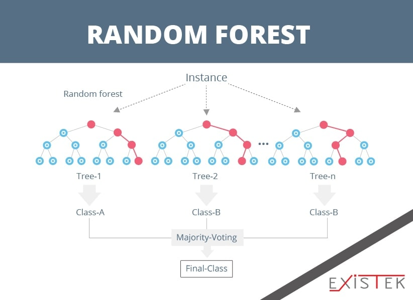 machine learning algorithms: BAGGING AND RANDOM FOREST