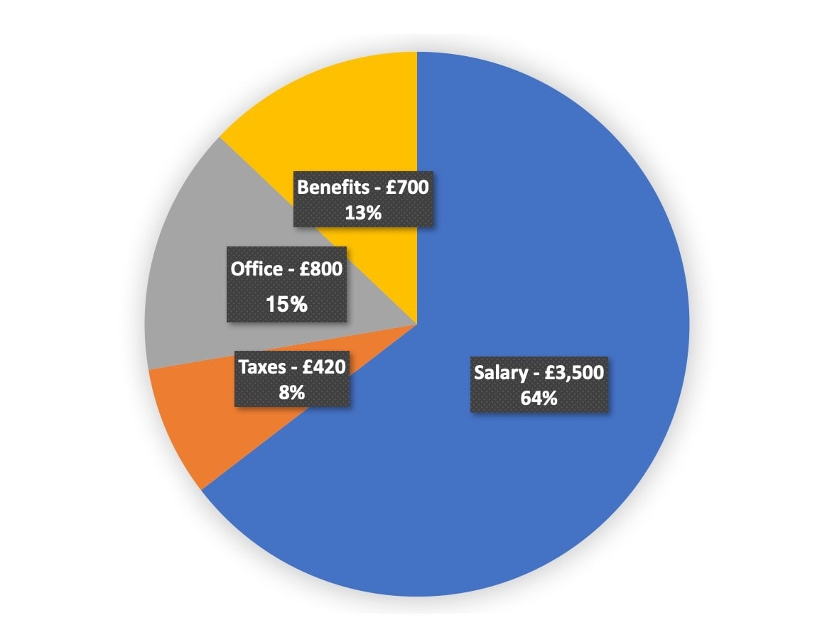 total cost of engagement and developer salary in UK