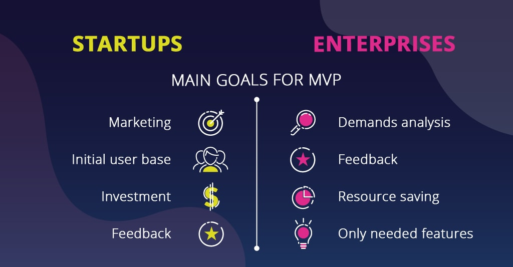 What is MVP for startups vs what is MVP for enteprises